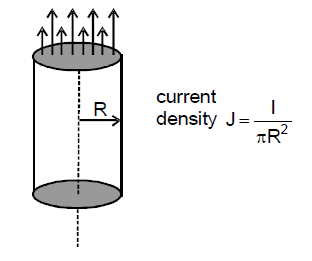Basic of Magnetism and Solenoid